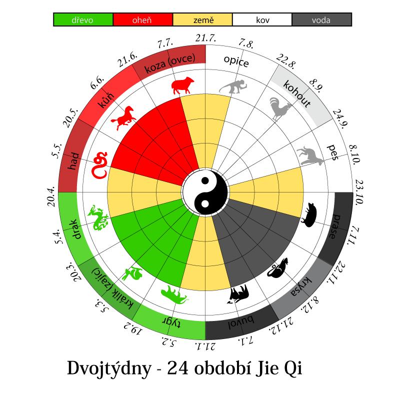 Solární kalendář - dvojtýdny