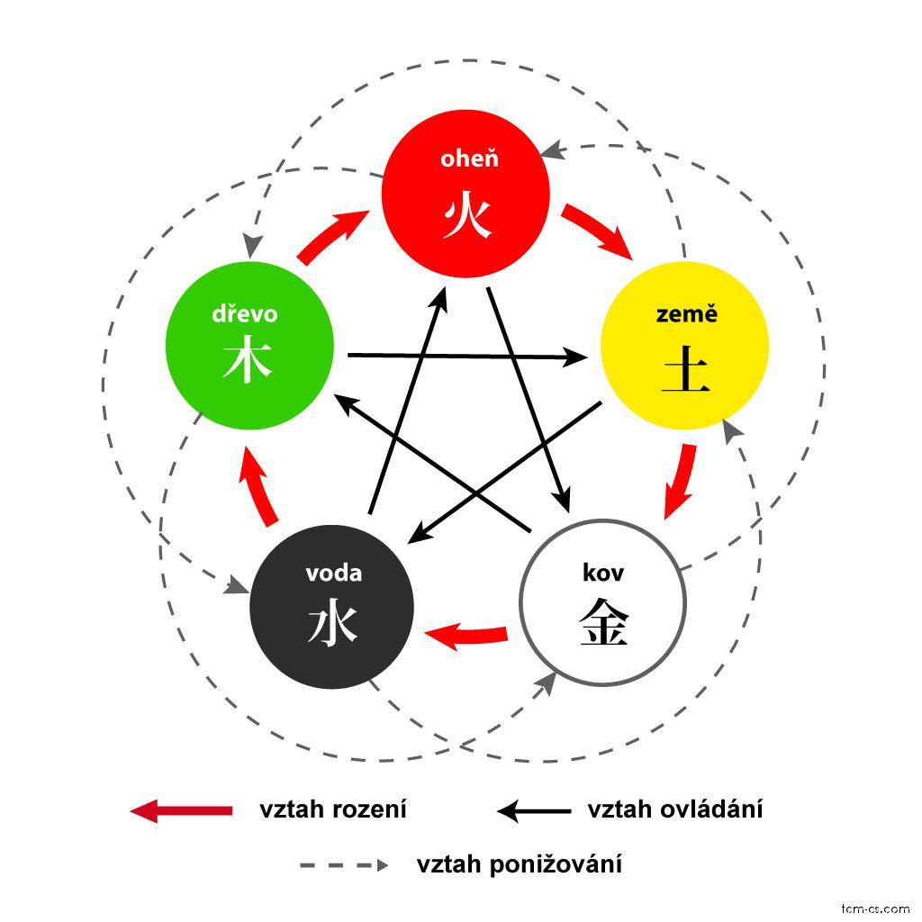 Vzájemné vztahy mezi pěti prvky