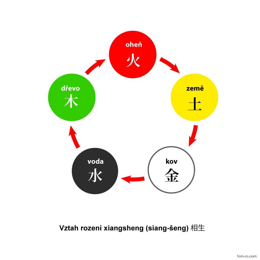 Pět prvků, vzájemné rození - siang-šeng (Xiangsheng)