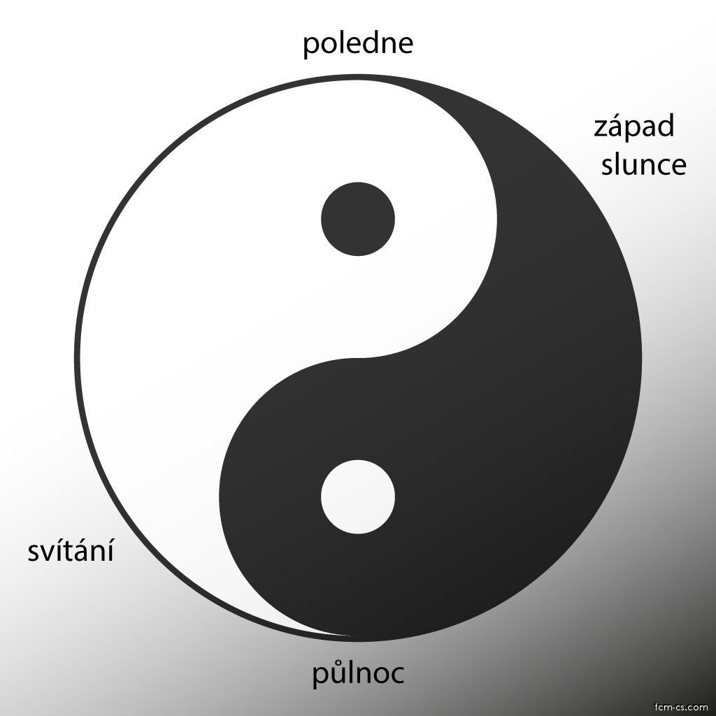 Jin a jang a denní doby