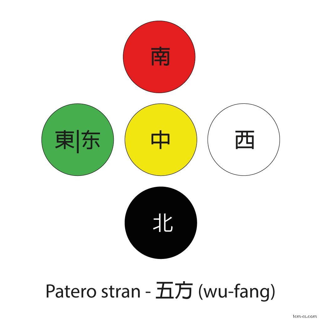 Patero stran (Wu-fang)