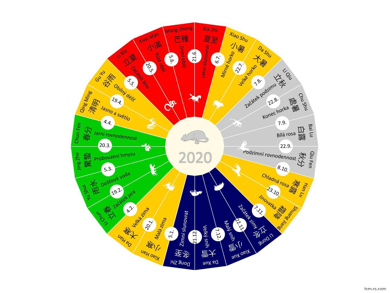 Čínský solární kalendář 2020 - 24 jieqi (Jieqi)